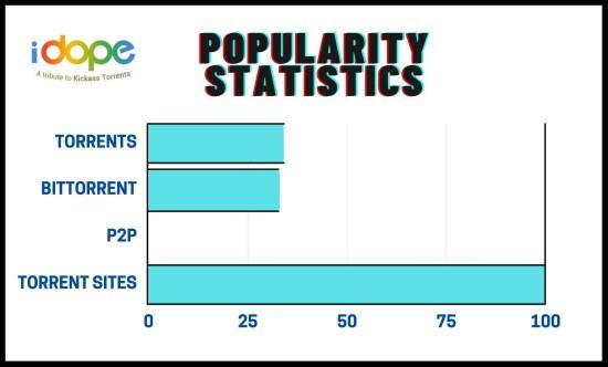 idope stats 1