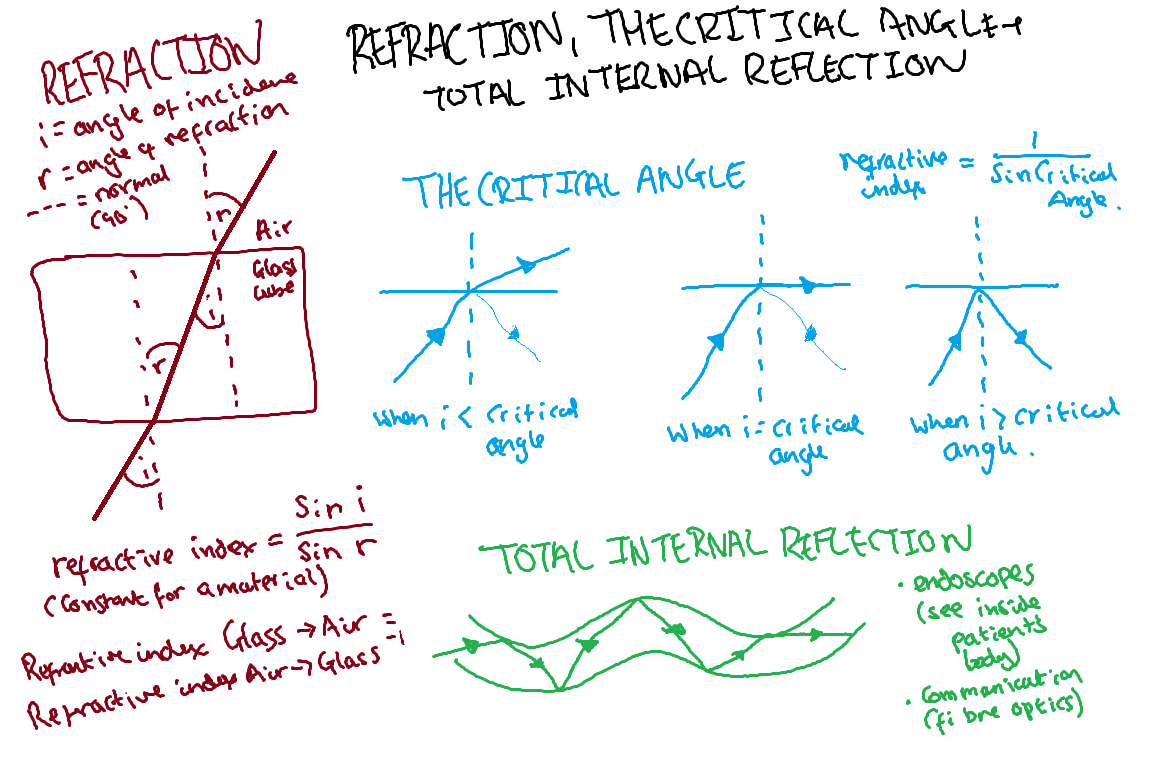 Total Internal Reflection Tutorialnow24