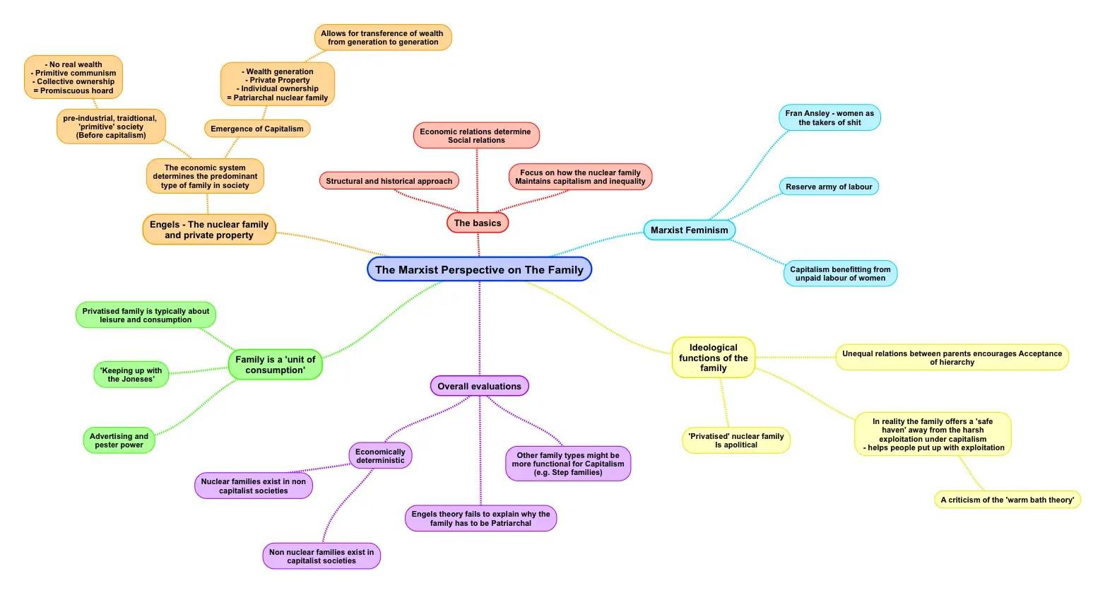 marxist theory pdf