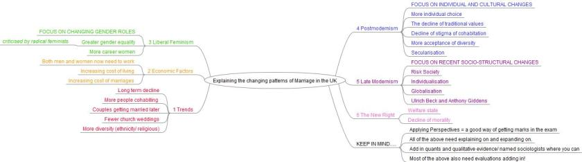 Explaining the changing patterns of Marriage in the UK