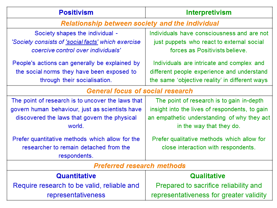Positivism and Interpretivism in Social Research