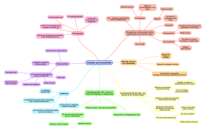 families and households mind map A-level sociology