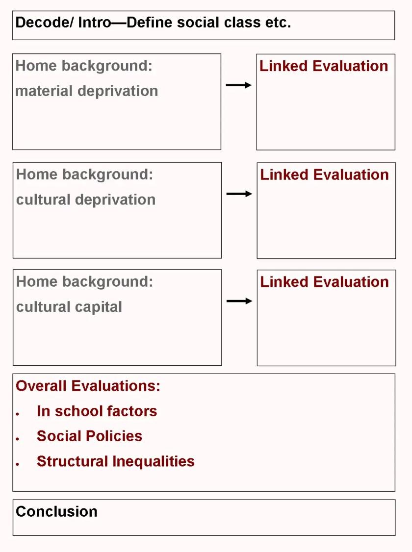 sociology essay plan social class education 2