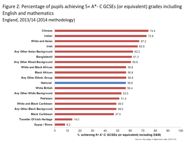 educational attainment by ethnicity 2014