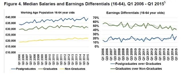 graduate-earnings-2015