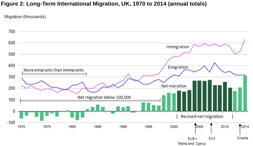 migration to the UK