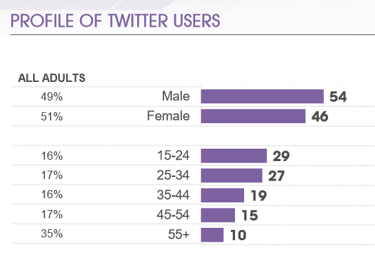 Age profiles of Twitter users in final quarter of 2015 according to MORI
