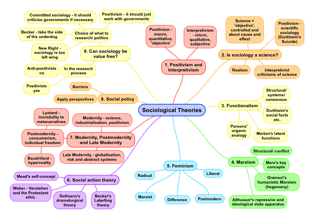 what are the three main theories of sociology?