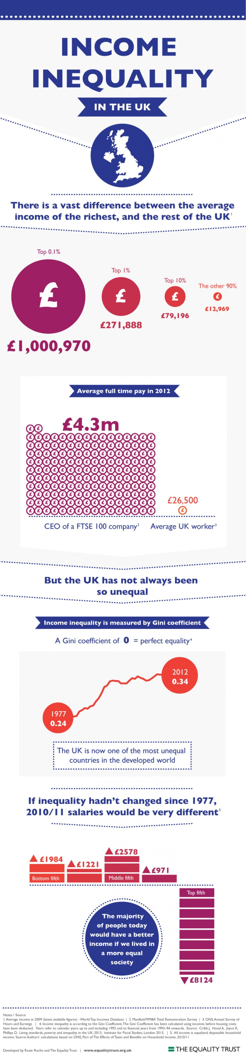 income inequality UK