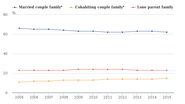 marriage and cohabitation trends UK
