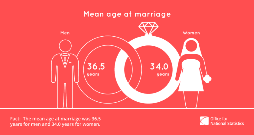 age of marriage