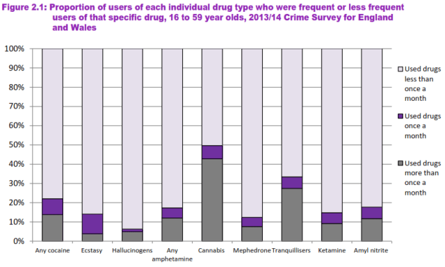 drug use UK
