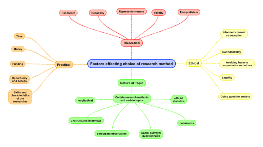Factors effecting choice of research method copy