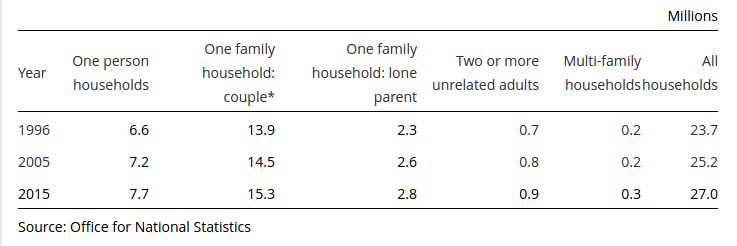Household types uk