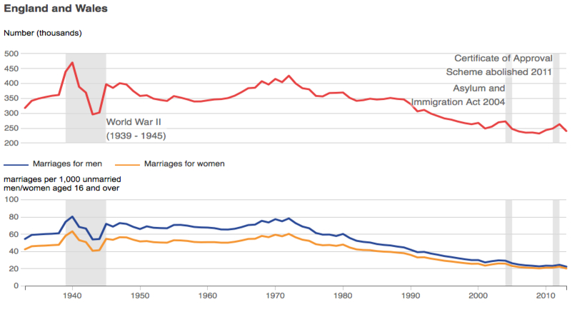 marriage statitics