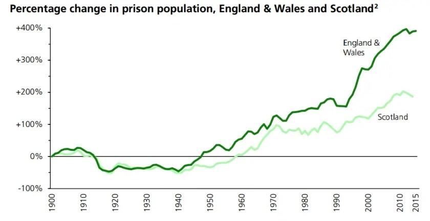 prison population UK 2016