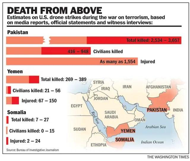 Deaths US Drone Strikes.jpg