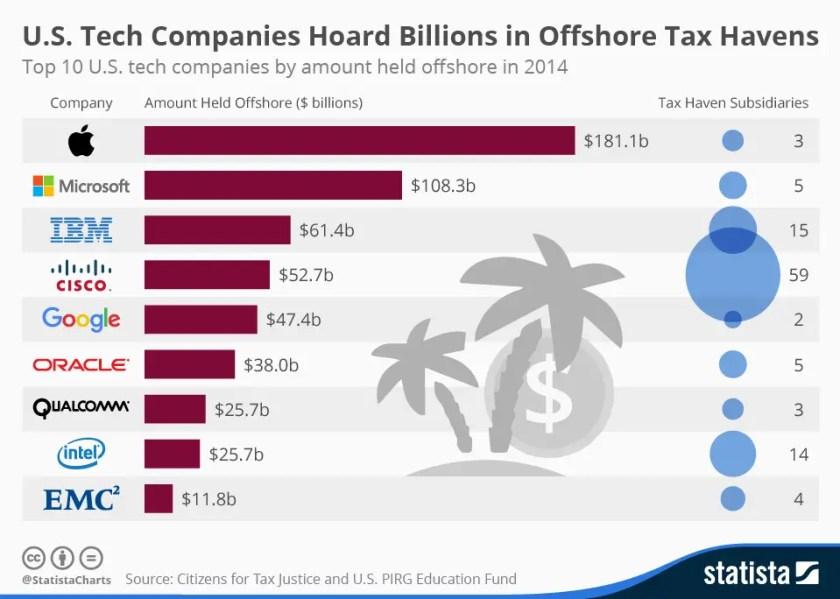 U S Companies tax havens.jpg