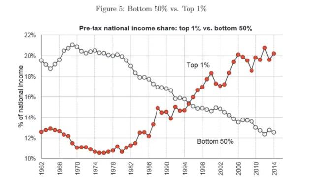America income inequality