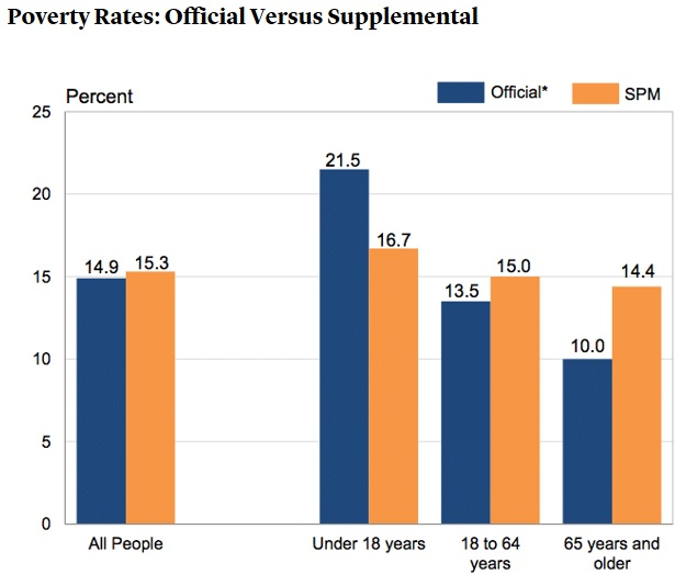 USA poverty rates