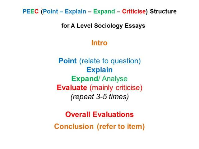 A Level Sociology Essays  How To Write Them  Revisesociology The Sociology A Level Exam General Hints For Writing Essays Thesis For Persuasive Essay also How To Write A High School Essay  Grant Research And Writing Services