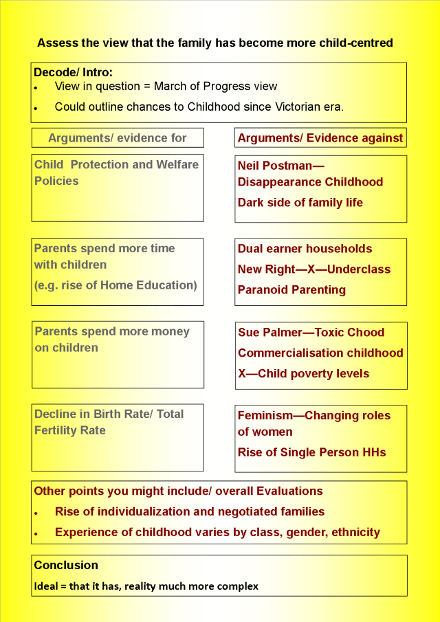 Child Centred Essay Plan.png