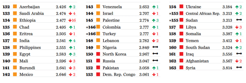 global peace index bottom 30