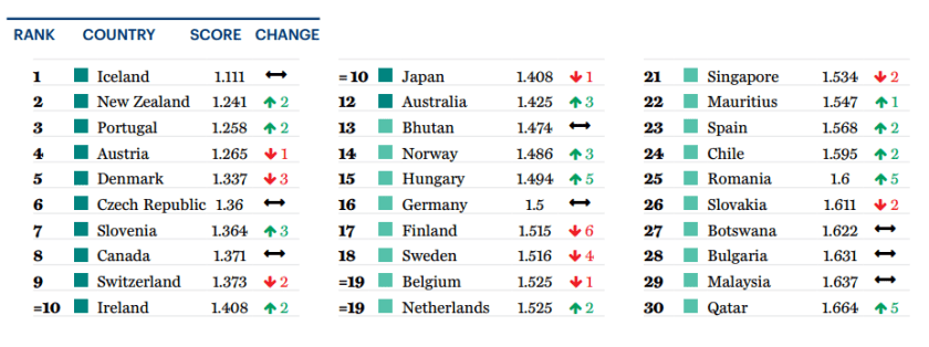 global peace index top 30