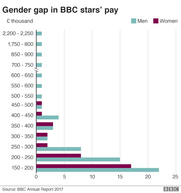 BBC gender pay gap