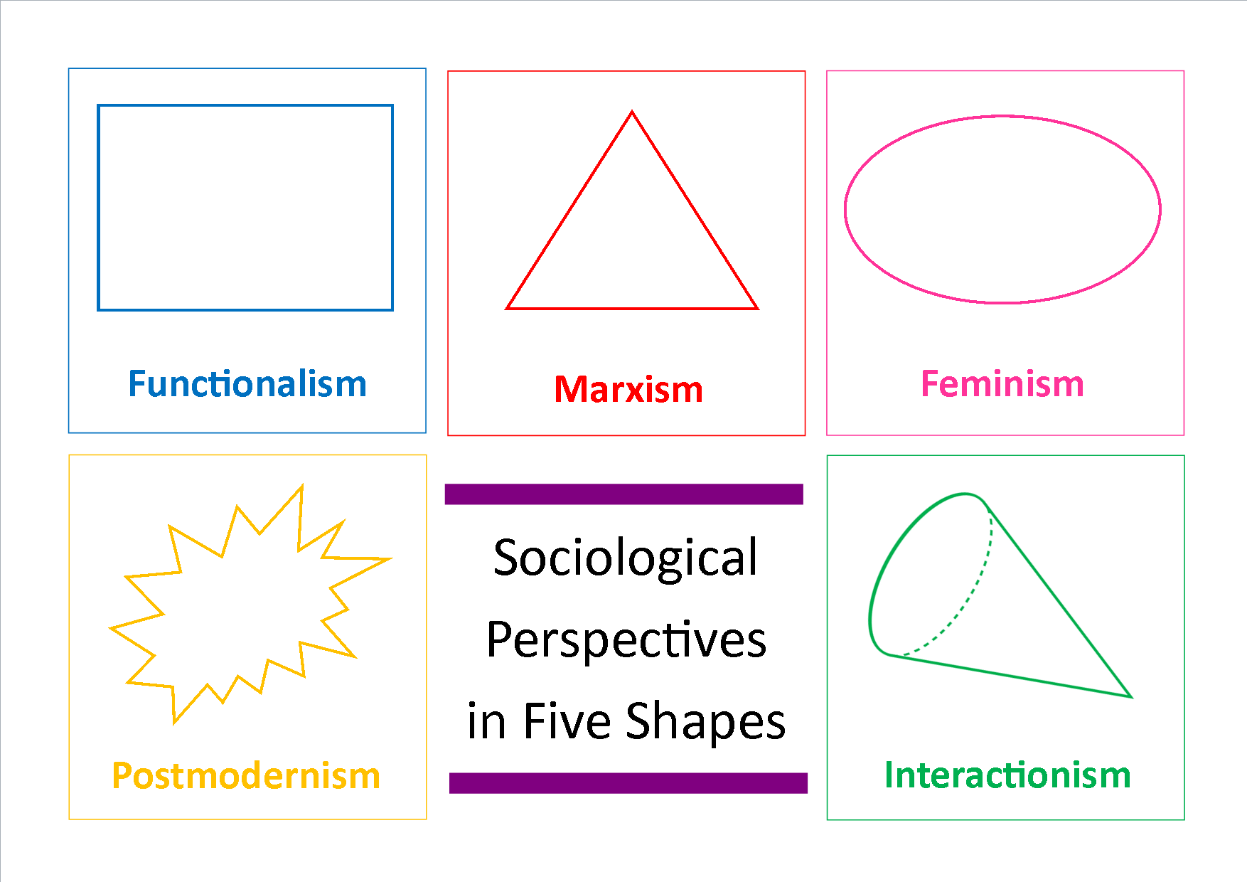 Sociological Perspectives In Five Shapes Revisesociology