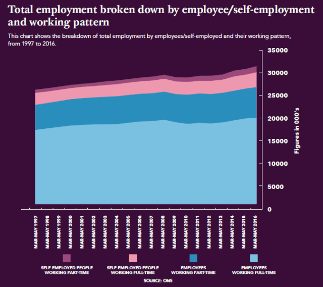 Employment by type UK
