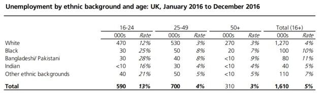 unemployment ethnicity age UK 2017.png