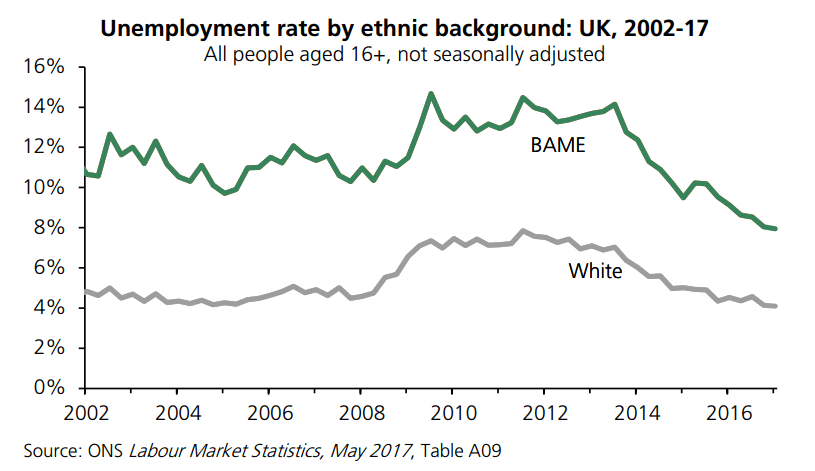 unemployment ethnicity UK 2017