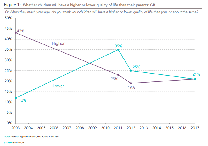 Opinion Polls Millennials