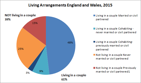 Single People UK 2015