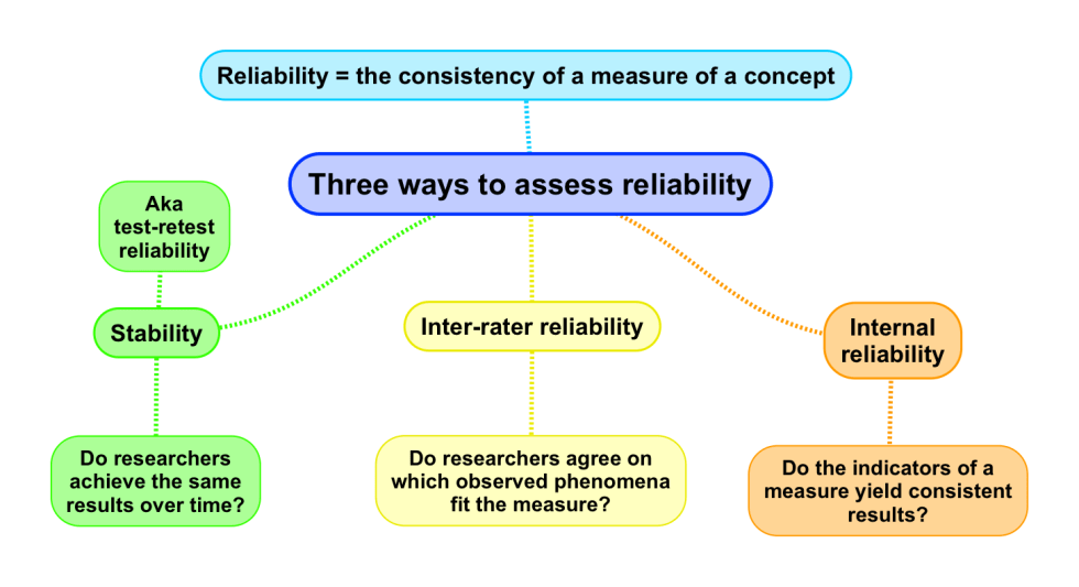 Three ways to assess reliability
