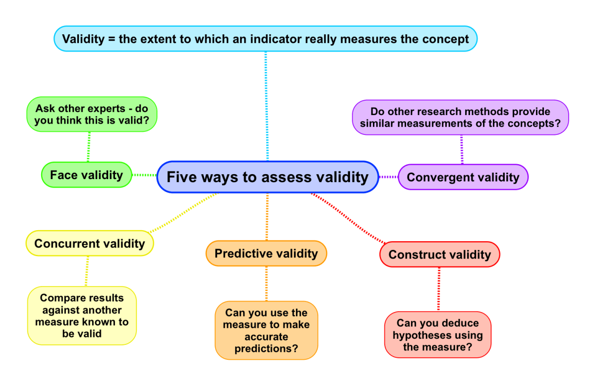 Validity in Social Research