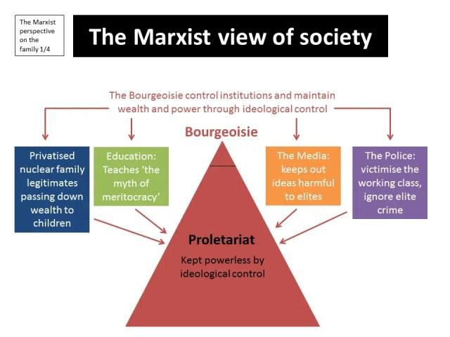 Marxist Perspective Society