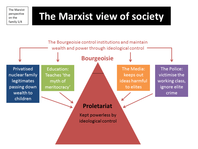 Marxist Perspective Society