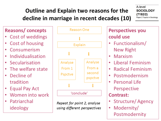 decline in marriage sociology