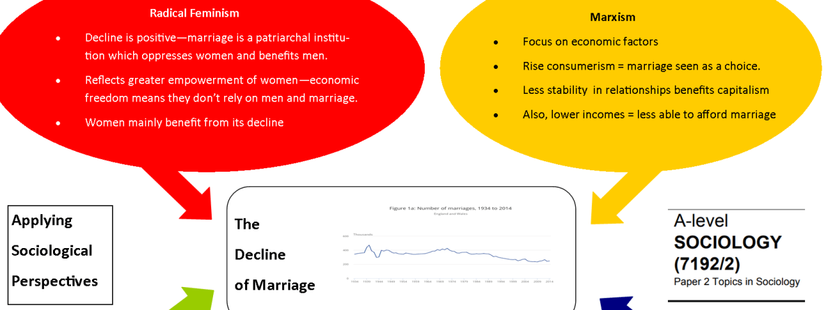 Applying Sociological Perspectives to the Decline of Marriage – Revision Notes