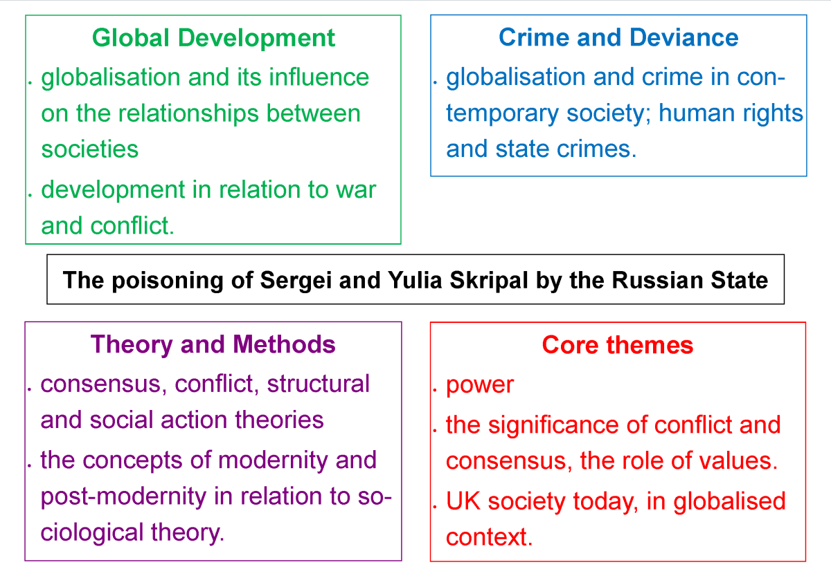 Contemporary Sociology: The poisoning of Sergei and Yulia Skripal by the Russian State