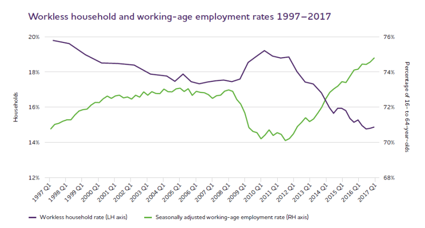 Employment rates UK 2017.png