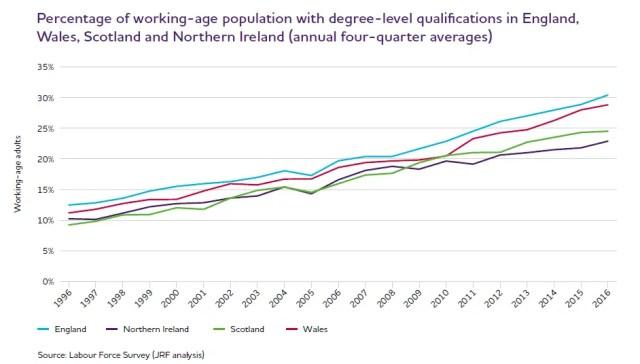 Increase degrees UK 2016