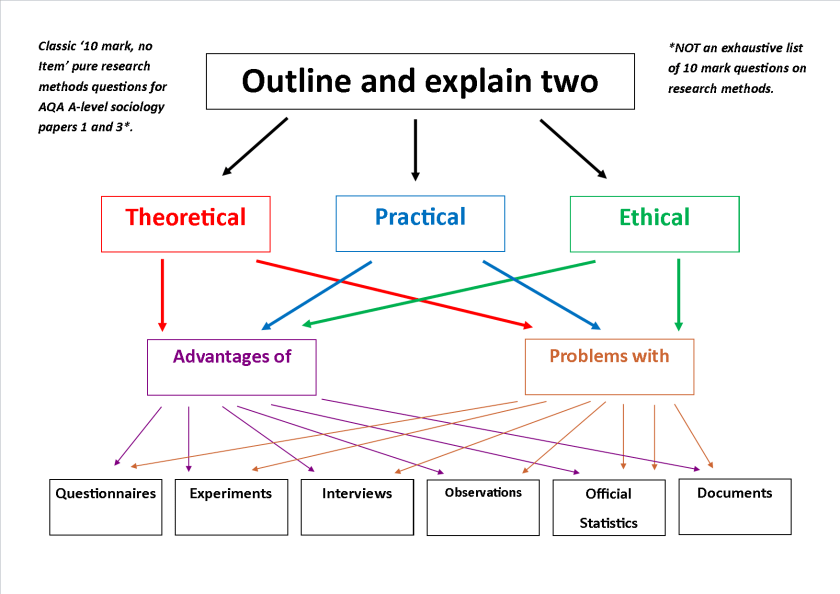 Outline and Explain 10 mark research methods questions