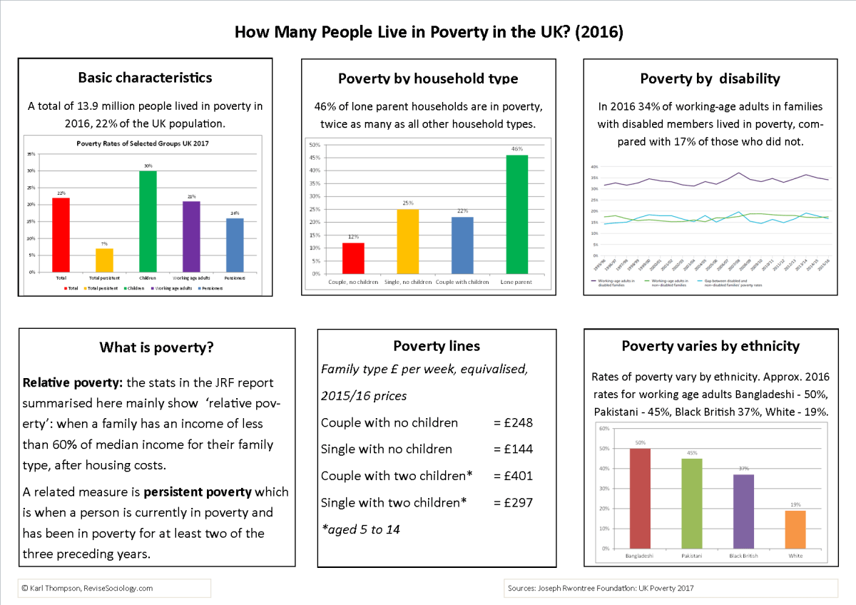 Who is Poor in the UK?