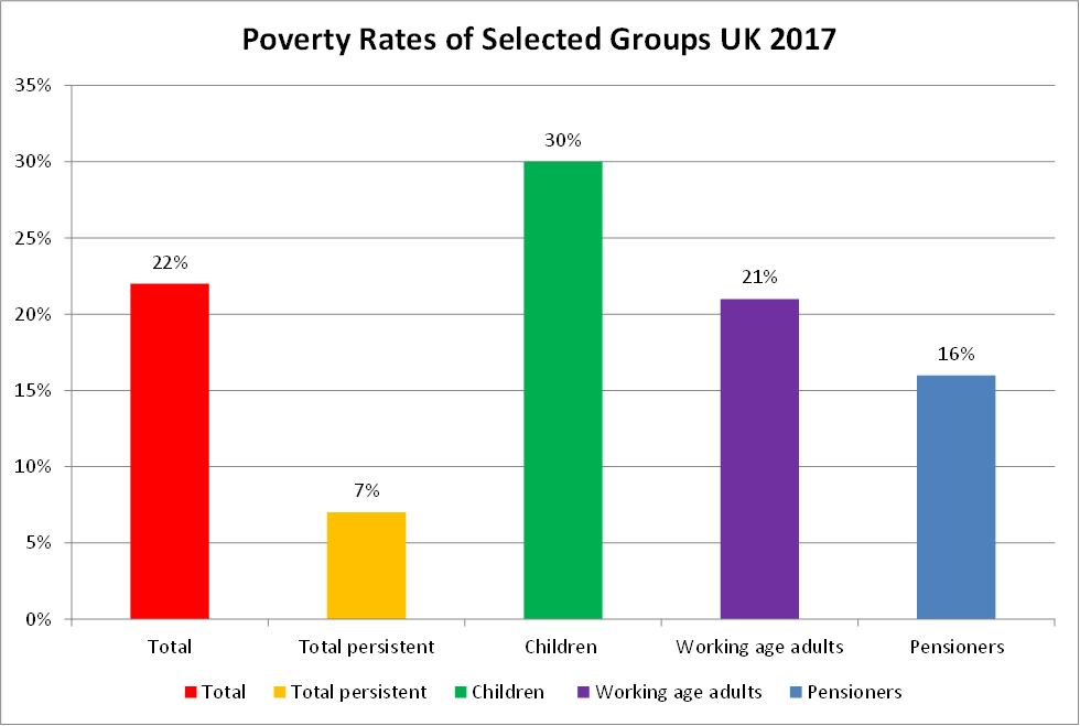 Poverty statistics UK