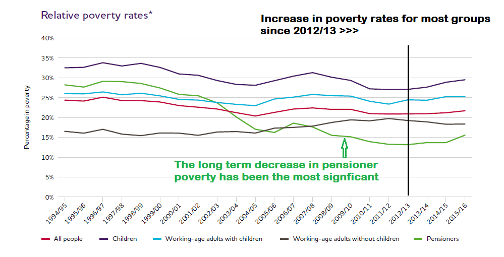UK Poverty Trends 1996 – 2017