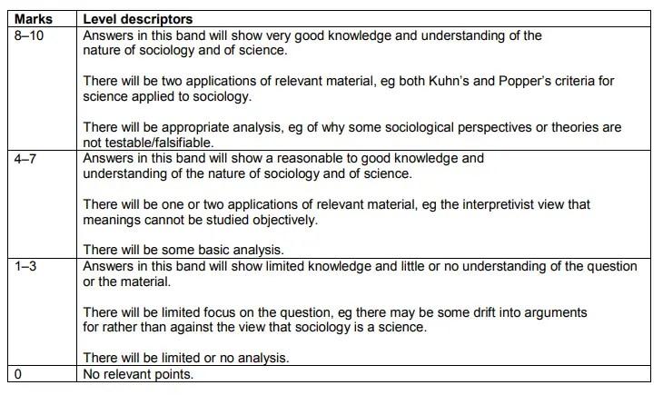 A-level-sociology-7192-paper-1-outline-explain-10-mark-scheme