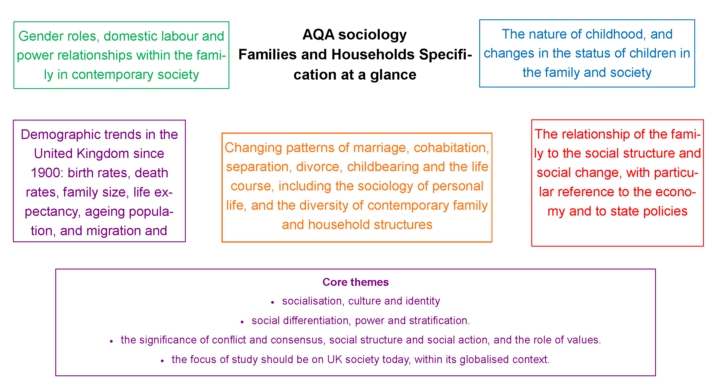 A Level Sociology Families And Households Revision